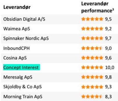 Bedste SEO bureau og firma i Danmark